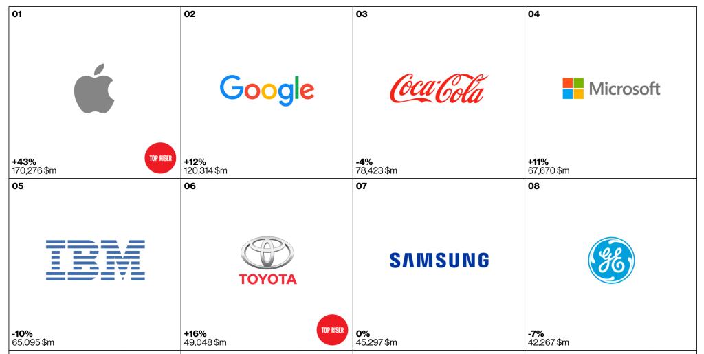 Interbrand's Top 8 brands of 2015
